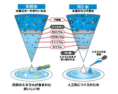 RO水と天然水違い