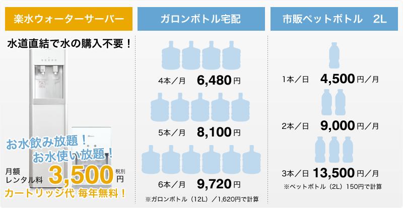 水道水濾過タイプのウォーターサーバーとボトル宅配タイプのウォーターサーバー料金比較