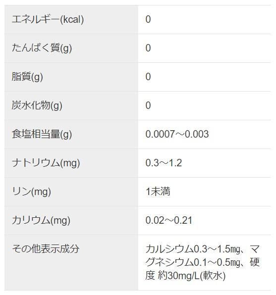 アサヒおいしい水富士成分表