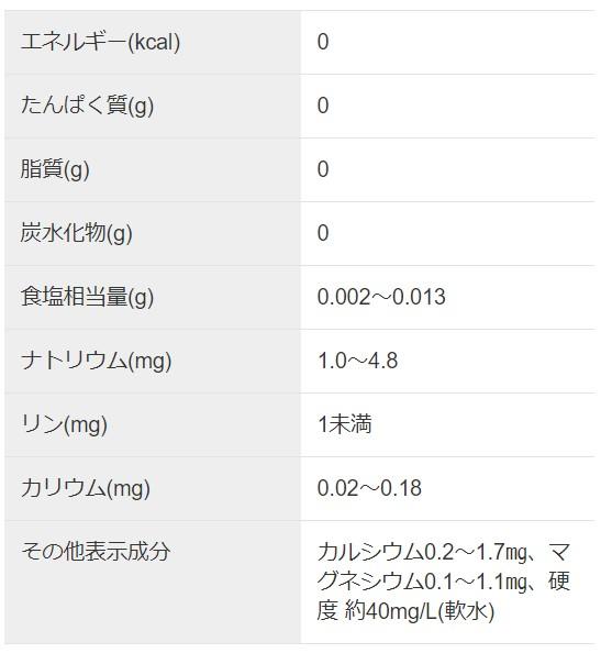 アサヒおいしい水六甲成分表