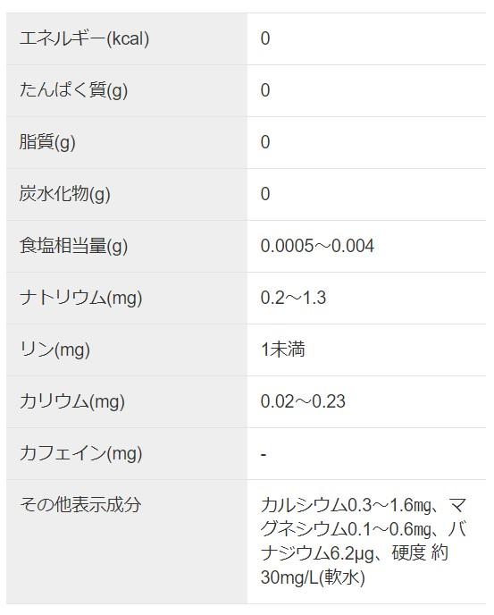 アサヒおいしい水富士山のバナジウム天然水成分表